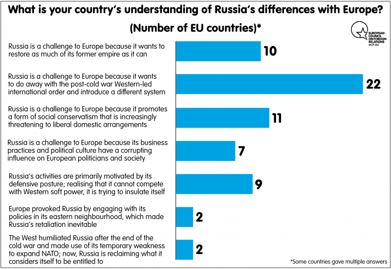 How Are Russian Values Diffe From