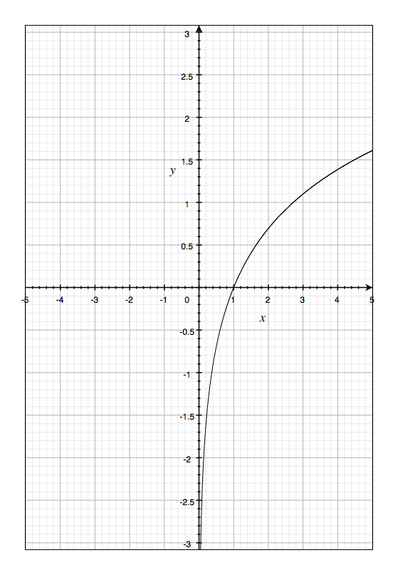 Lnx Natural logarithm