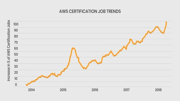 Which is the best AWS architect and developer certification