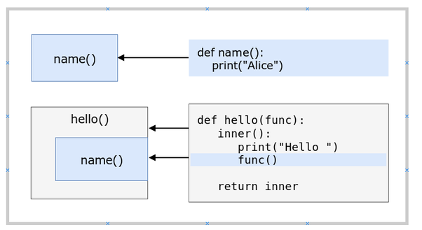 What is a simple explanation of Python decorators? - Quora