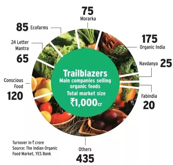 ORGANIC FOOD INDIA EPUB DOWNLOAD
