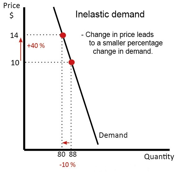 Why Is Demand For Water Inelastic Quora