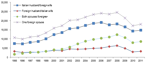 Statistics on interracial dating and marriage