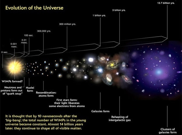 modern day theories on the evolution of the universe Evolution theory timeline timeline description: evolution which includes the common modern naming system of binomial nomenclature.