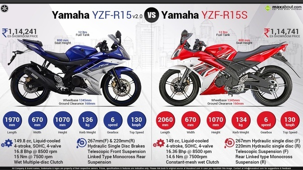 What Is The Difference Between Yamaha R15 Version 2 And