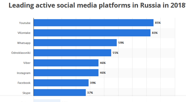 What are the Russian alternatives for Facebook, Quora and YouTube if