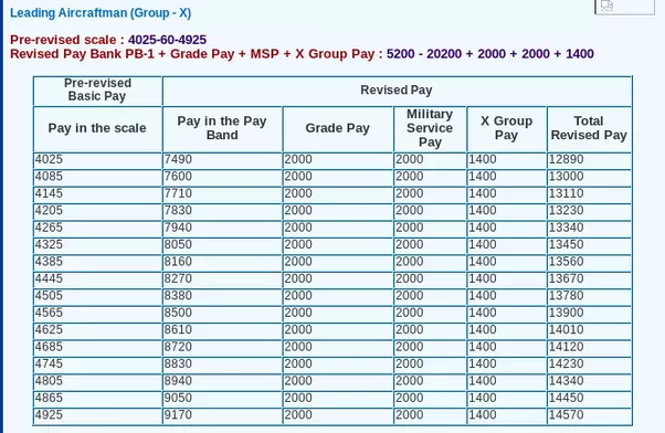 What is the salary of an airman in the indian air force of x group