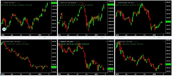 Which is the best technical analysis charting software, preferably