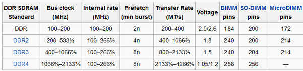 relationship between fsb and ram speed