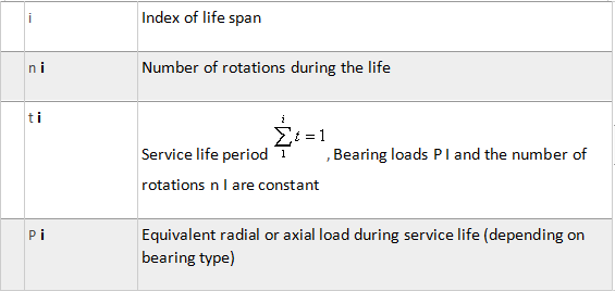 how to do load calculations