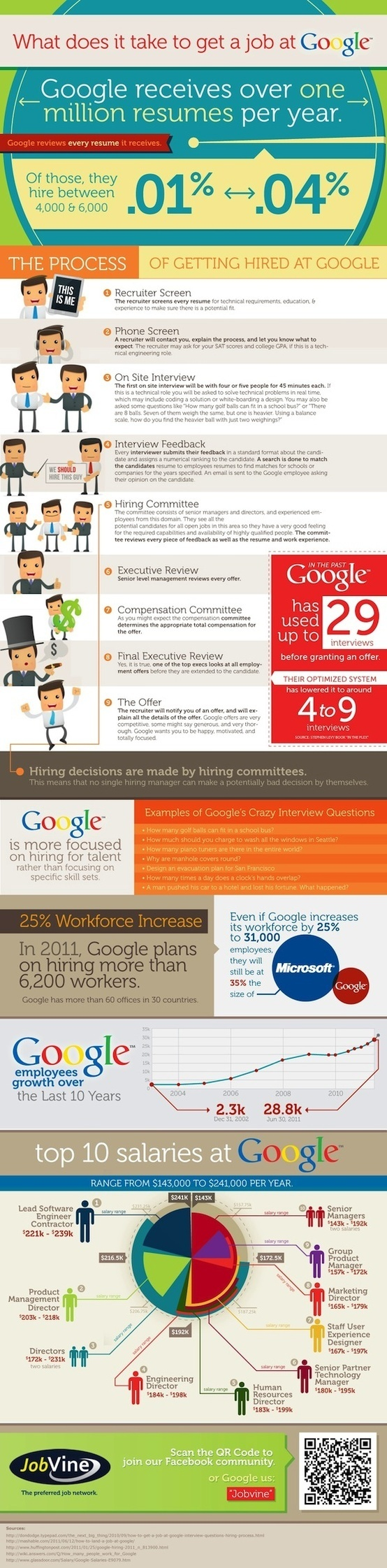 What is the interview process like at Google? What are the people ...