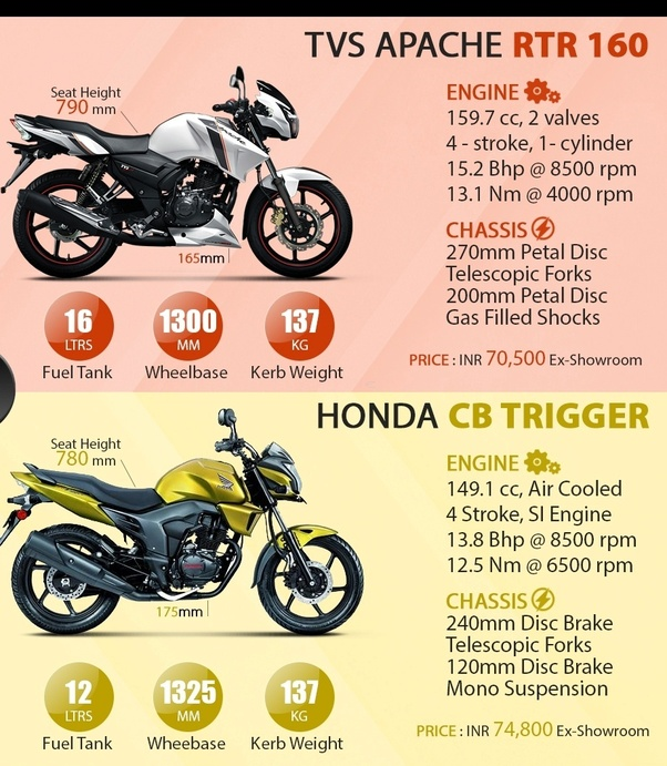 Terrific Which Is Better Honda Cb Trigger Or Tvs Apache Rtr 160 Quora Alphanode Cool Chair Designs And Ideas Alphanodeonline