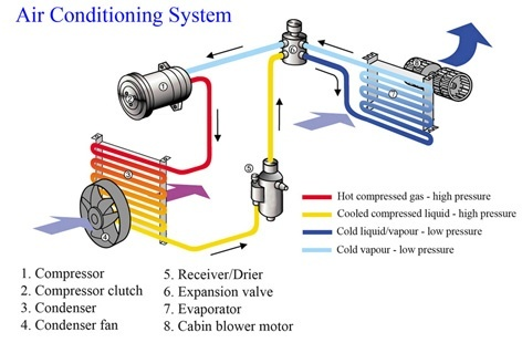 What is the difference between a car radiator and condenser? - Quora