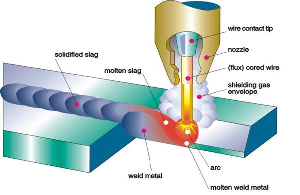 gas arc welder wiring diagram how does flux core welding work  quora  how does flux core welding work  quora