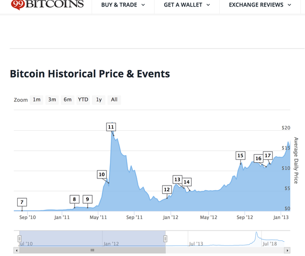 how to know if you bought bitcoin