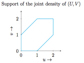 Random variables x y and z are independently and identically i will evaluate the joint density separately for the six regions in the graph below ccuart Choice Image