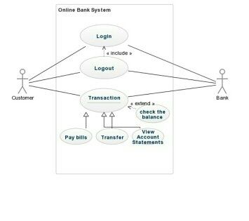 Bank use case diagram wiring diagram database how to use a case diagram for an online banking system quora rh quora com bank management use case diagram book bank use case diagram ccuart Choice Image
