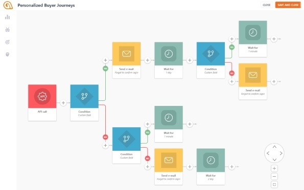 Which Is The Simplest Platform For Drip Email Campaign Automation - Drip campaign template