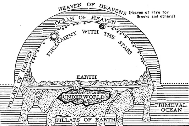 What are the strong reasons why we shouldnt believe that earth is the canaanites probably got their creation myth in genesis from the neighbouring babylonians the flat earth society base their publicscrutiny Choice Image
