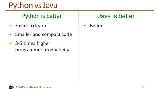 Python or Java: Which is Easier to Learn | HostGator Blog