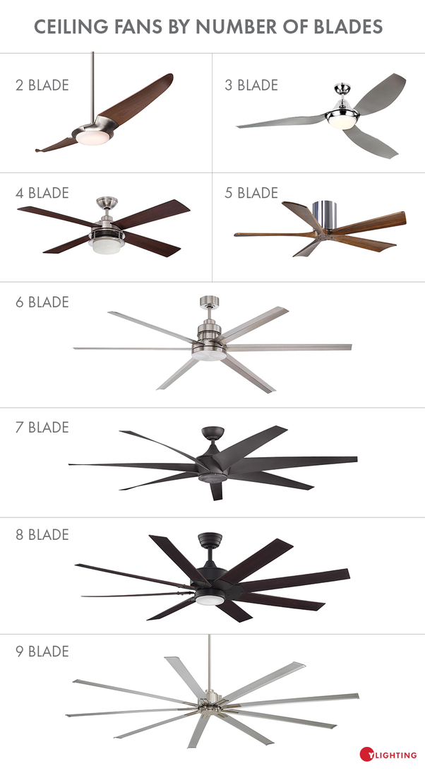 Why do most ceiling fans have 3 blades? - Quora