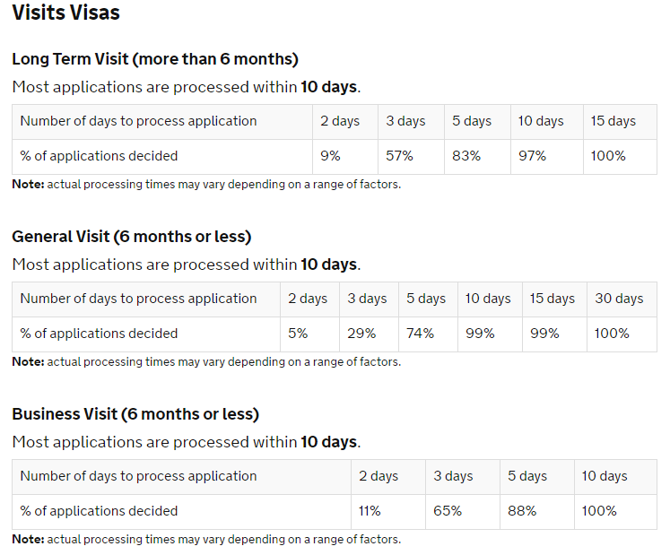 How to track my UK visa application - Quora