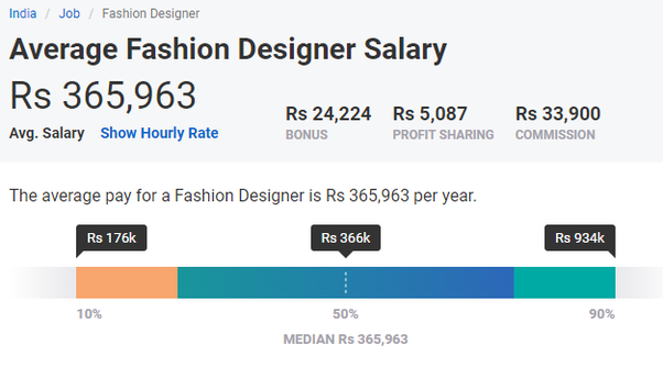 Fashion Apparel Design Salary World Apparel Store