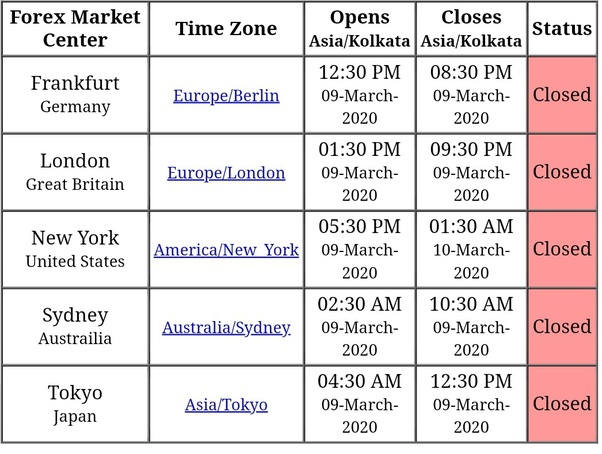At what time forex market opens in india capital investment appraisal articles