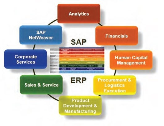 What Are The Differences Between Sap And Erp Softwares