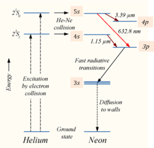 Diagram of how helium works auto wiring diagram today why can t helium alone produce laser in an hene laser quora rh quora com helium element atom helium atom ccuart Choice Image