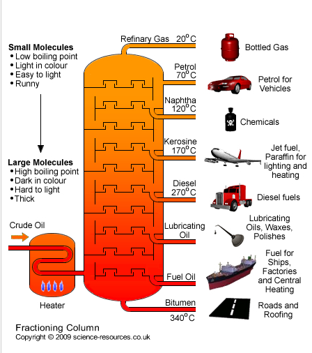 diagram of fuel to oil crude what are the uses of refinery gases  quora  what are the uses of refinery gases  quora