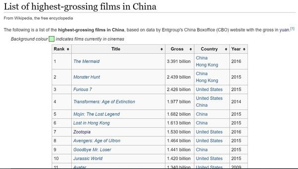 """Are the """"Top 100 highest grossing movies of all time"""" all from the USA?"""