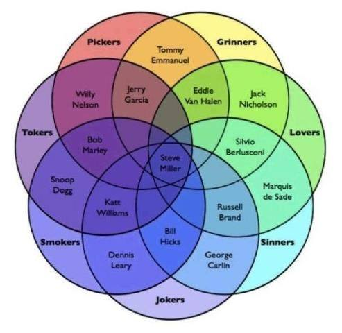 What Are Some Of The Most Popular Venn Diagrams Capturing Human