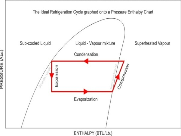 What Will Happen If Refrigerators Dont Have A Compressor Quora