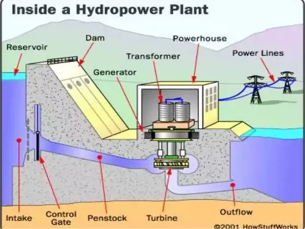 how does hydroelectric energy transformation take place quora rh quora com Solar Energy Diagram Solar Energy Diagram