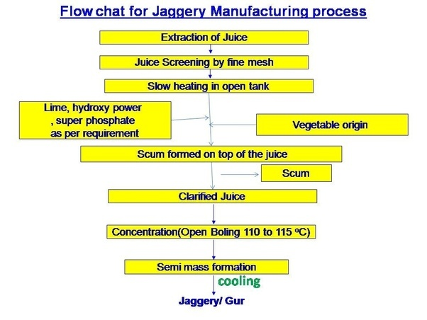 What is the process for making jaggery from sugar cane ... Sugar Cane Processing Flow Chart