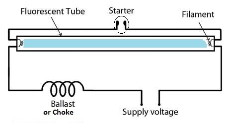 can a fluorescent lamp work without a starter quora rh quora com