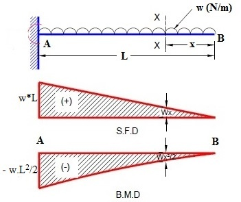 where does a max bending moment occur in a cantilever beam and slab rh quora com bending moment diagram for cantilever beam with udl bending moment diagram for cantilever beam with udl and point load pdf