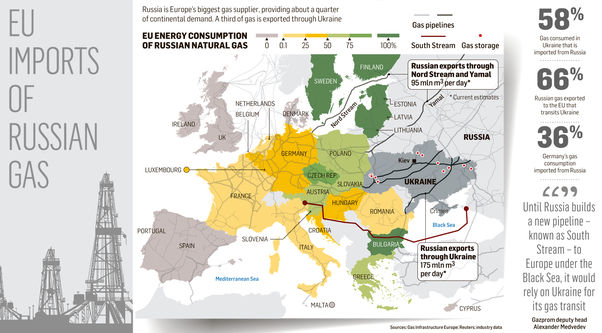 you can see in this map that large parts of central and southern europe have substantial energy links with russia through gas pipelines and additional