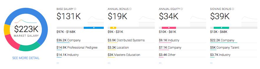 Is it true Google pays graduate student hires $150-200k base salary