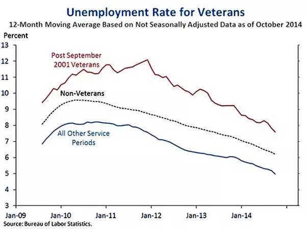 Percentage Of Veterans On Food Stamps