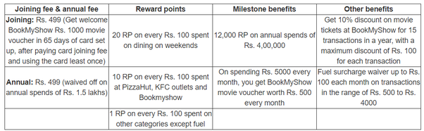 How does the ICICI Coral card movie ticket offer work on