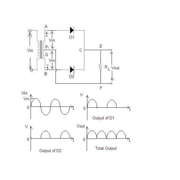 What is the difference between full wave rectifier and bridge