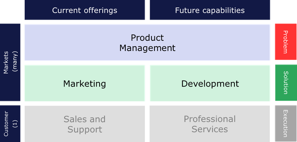 What is the difference between a product manager and a for Product development services
