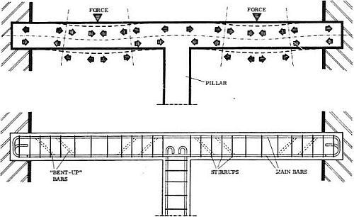 how does a fixed support or a simply supported beam look