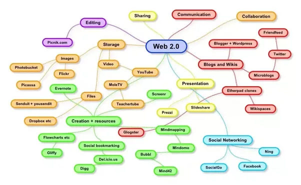 What Is Web 20 In Seo Quora