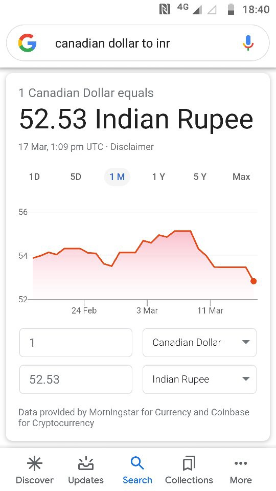 Canadian Dollar In Indian Rus