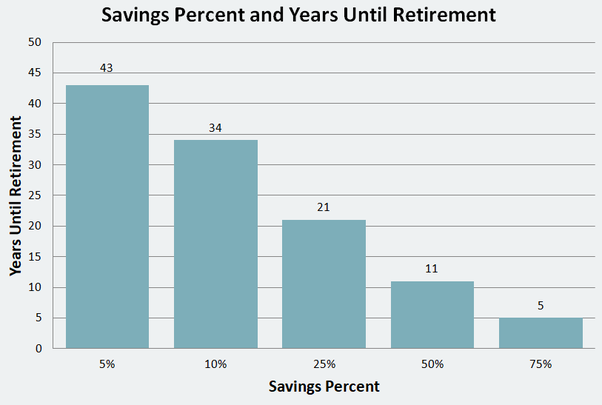 How much should a person have in savings per month for their