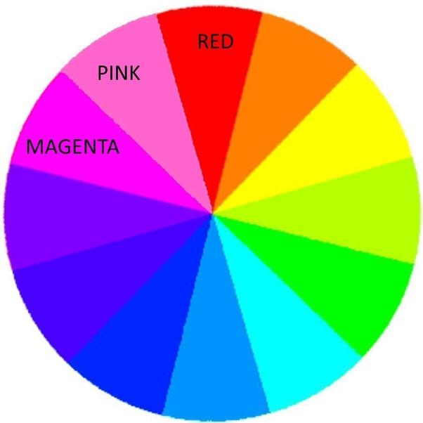 Magenta And Red However If You Believe In The Old Incorrect Primaries Of Yellow Blue Then Answer Is Purple