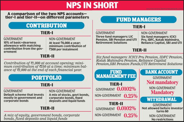 How good is the NPS (National pension Scheme)? - Quora